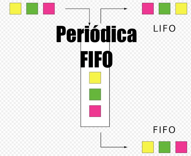 Periódica FIFO